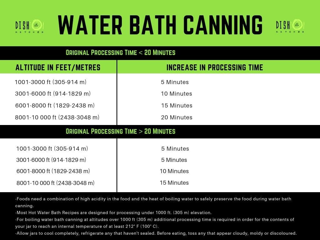 A handy time chart for water bath canning at higher altitudes